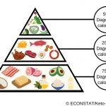 2. Wat eet je?