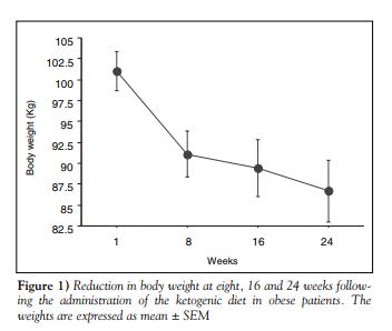 Hoeveel kilo val je af op het keto dieet?