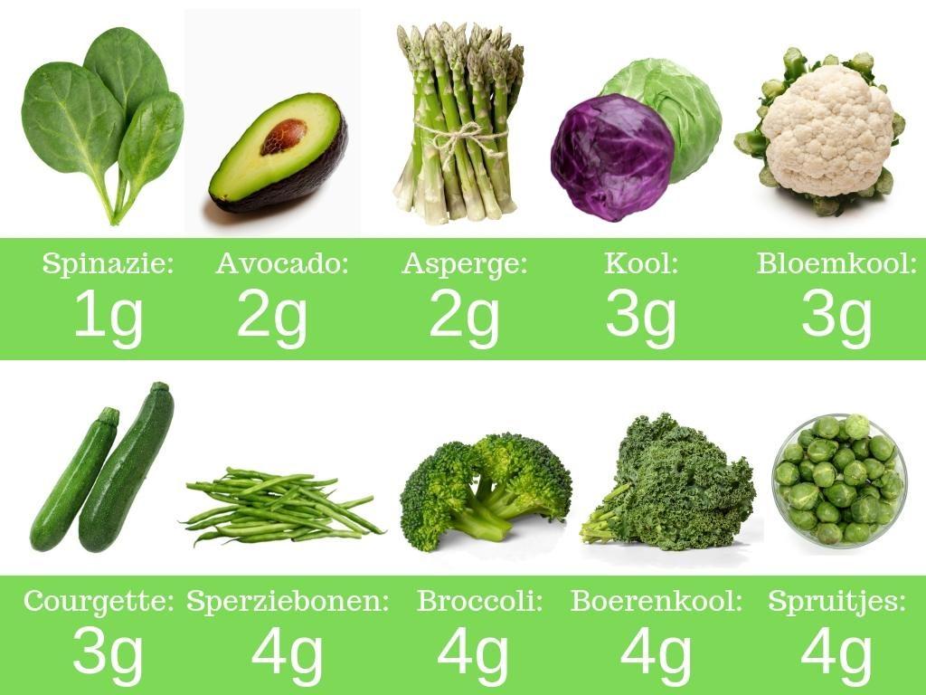 Keto groenten voedingswaardes